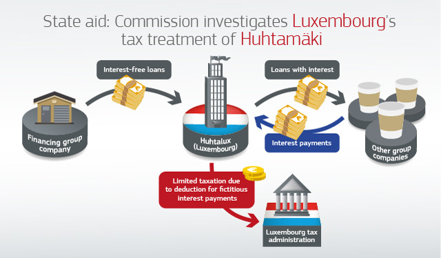 European Commission decision to open state-aid investigation into Luxembourg deduction of deemed interest on interest free loans - The Huhtamaki